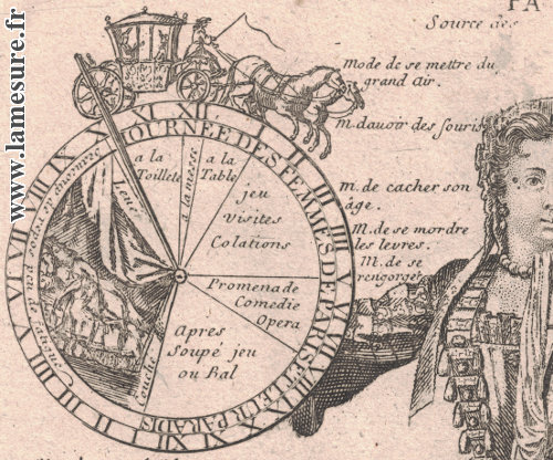 Modes féminines à la fin du XVIIe siècle et au début du XVIIIe à Paris